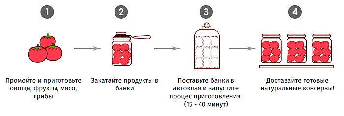 принцип работы автоклава